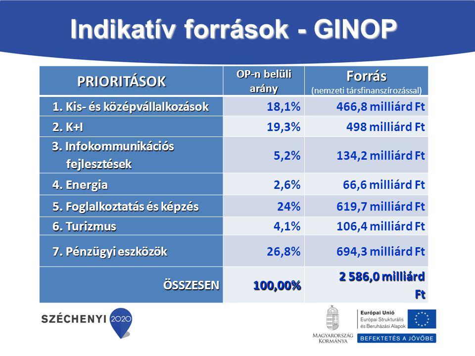 Indikatív források - GINOP