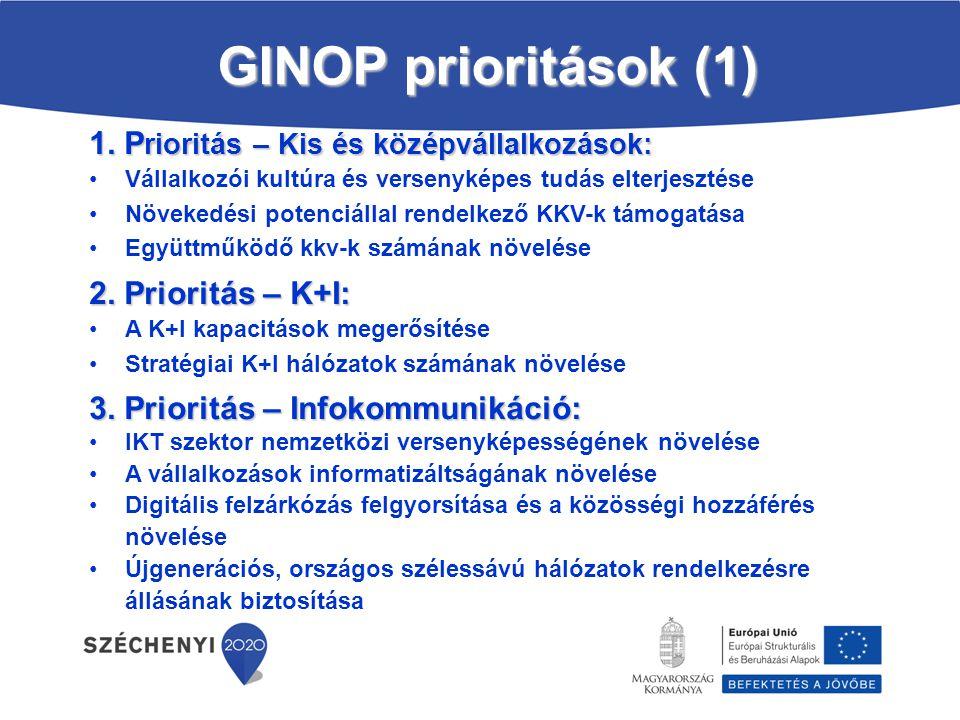 GINOP prioritások (1) 1. Prioritás – Kis és középvállalkozások: