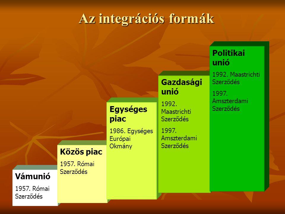 Az integrációs formák Politikai unió Gazdasági unió Egységes piac