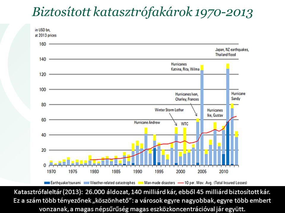 Biztosított katasztrófakárok 1970-2013