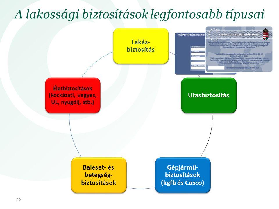 A lakossági biztosítások legfontosabb típusai