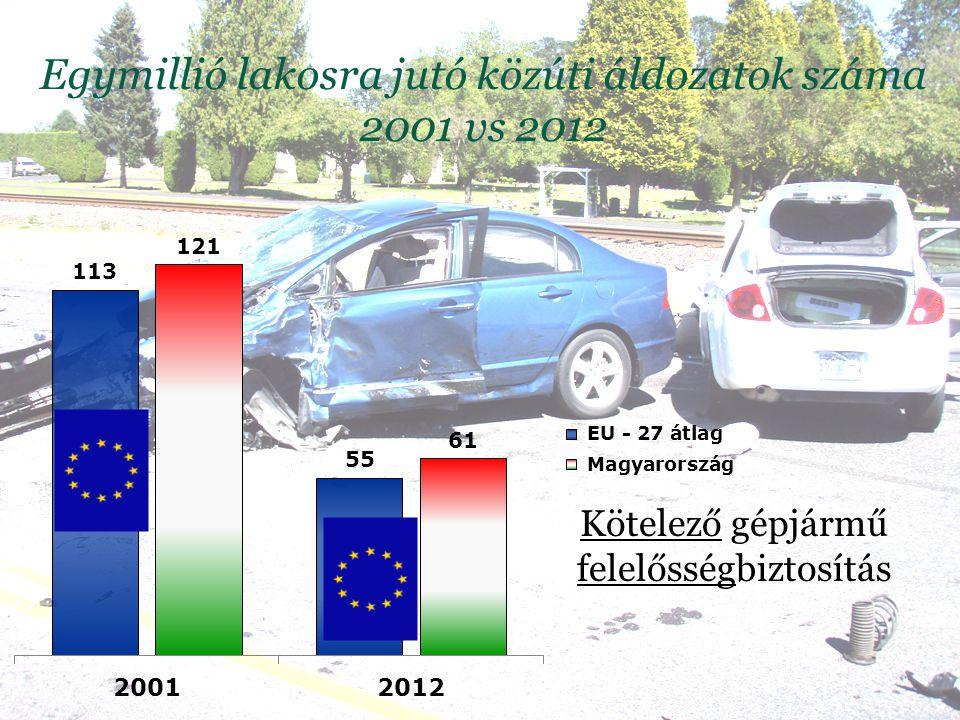 Egymillió lakosra jutó közúti áldozatok száma 2001 vs 2012
