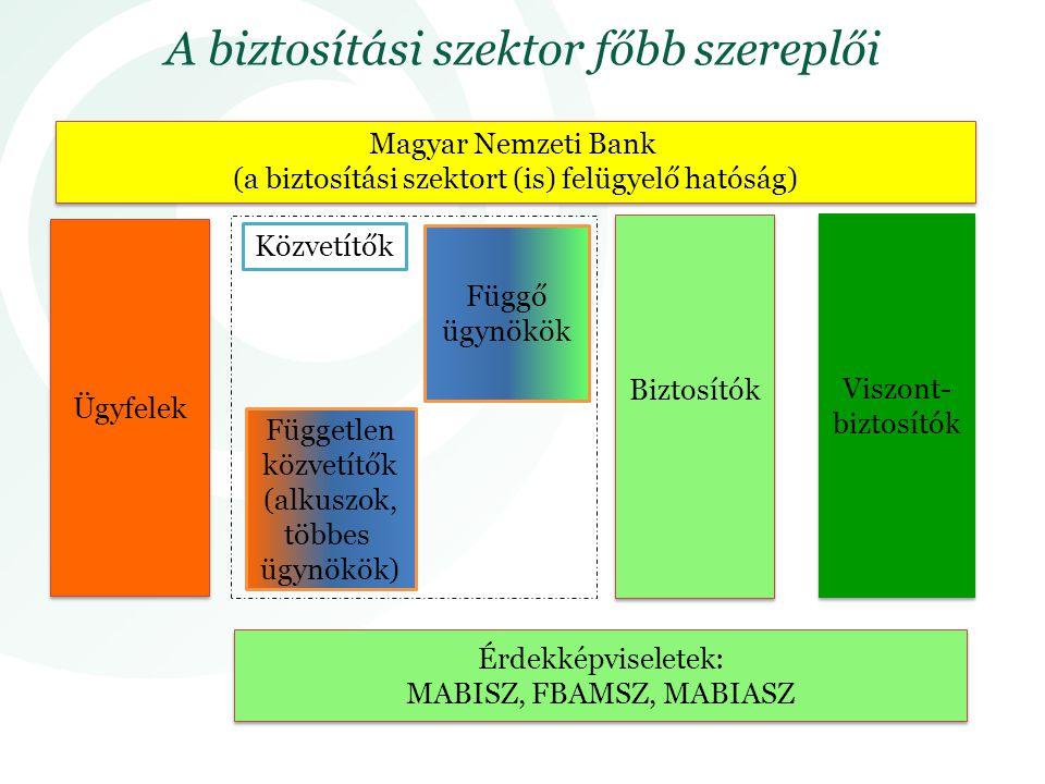 A biztosítási szektor főbb szereplői