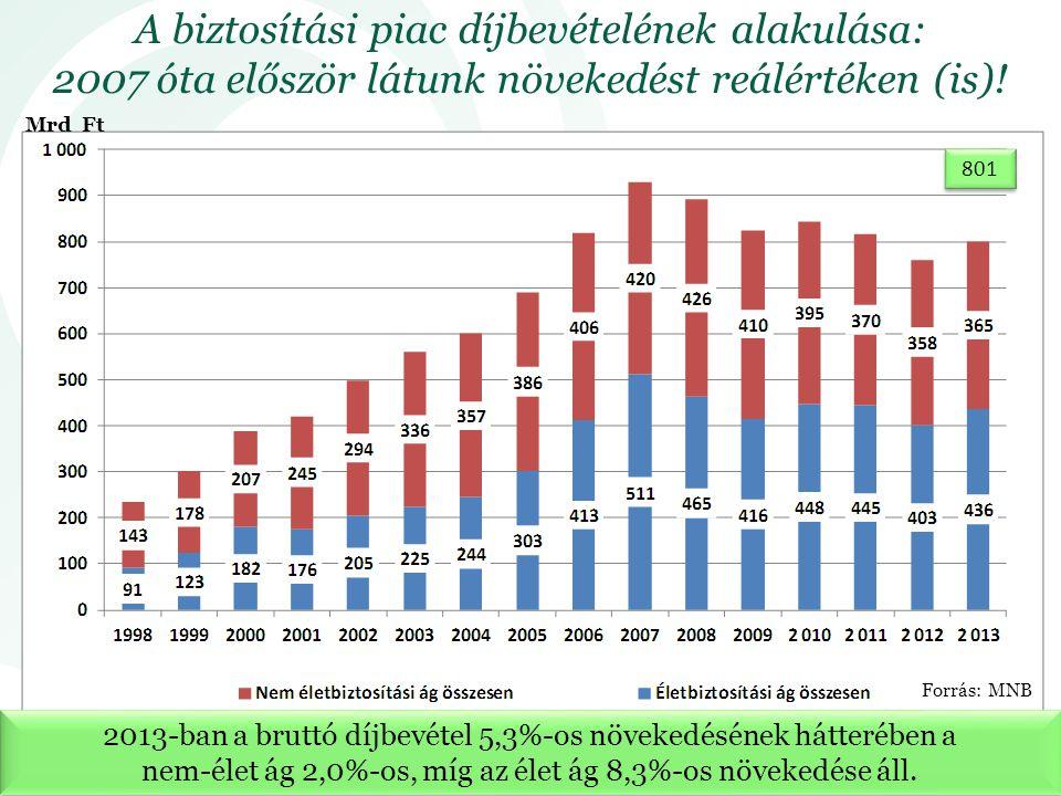 A biztosítási piac díjbevételének alakulása: 2007 óta először látunk növekedést reálértéken (is)!