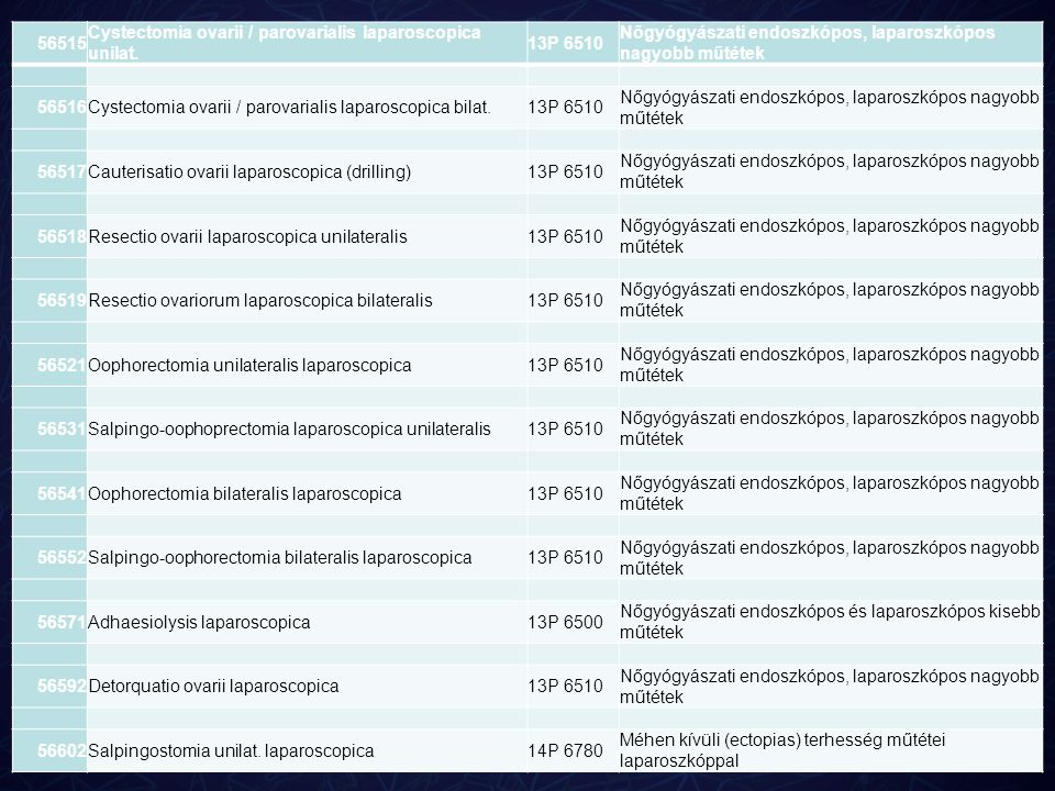 56515 Cystectomia ovarii / parovarialis laparoscopica unilat. 13P 6510. Nőgyógyászati endoszkópos, laparoszkópos nagyobb műtétek.