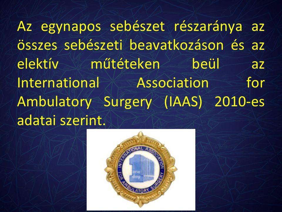 Az egynapos sebészet részaránya az összes sebészeti beavatkozáson és az elektív műtéteken beül az International Association for Ambulatory Surgery (IAAS) 2010-es adatai szerint.
