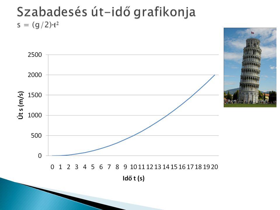 Szabadesés út-idő grafikonja s = (g/2)∙t2