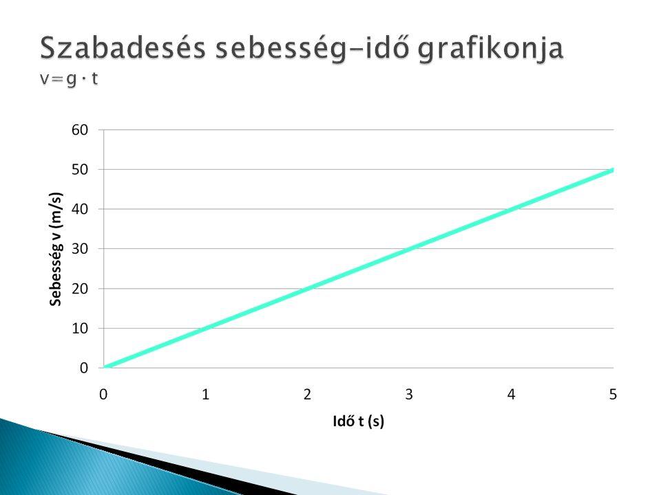 Szabadesés sebesség-idő grafikonja v=g ∙ t