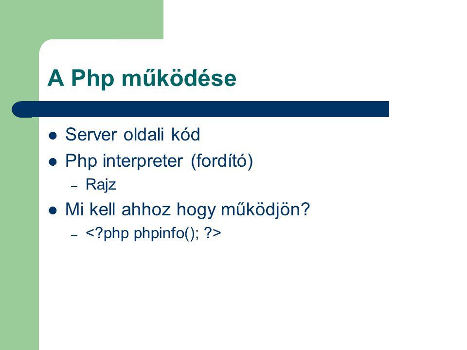 A Php működése Server oldali kód Php interpreter (fordító)
