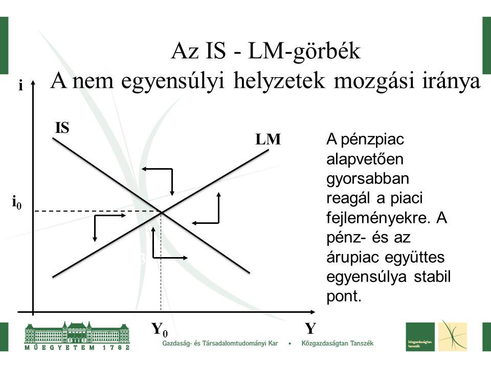 Az IS - LM-görbék A nem egyensúlyi helyzetek mozgási iránya