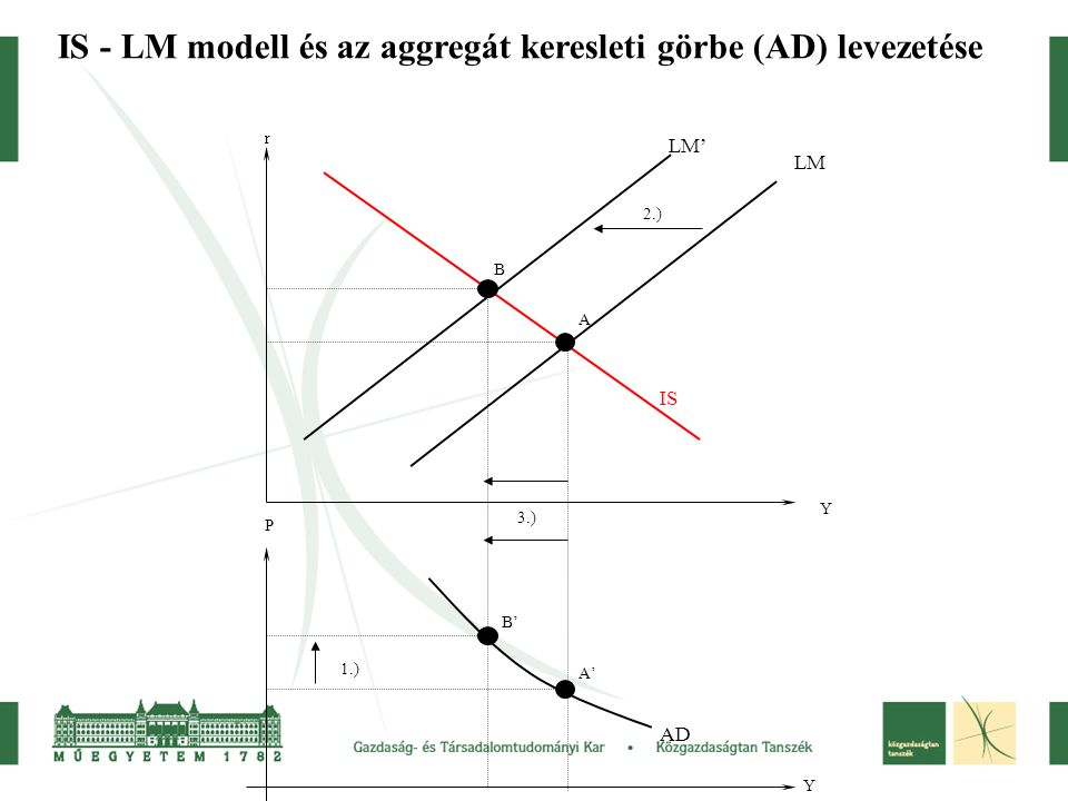 IS - LM modell és az aggregát keresleti görbe (AD) levezetése