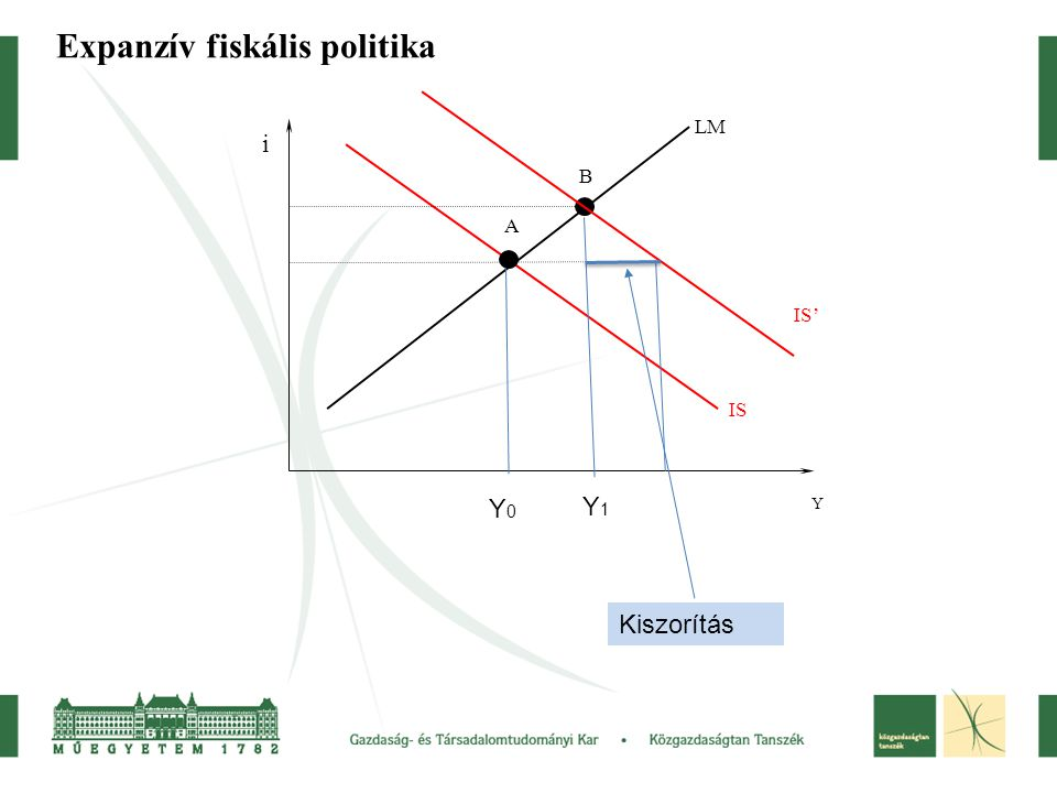 Expanzív fiskális politika