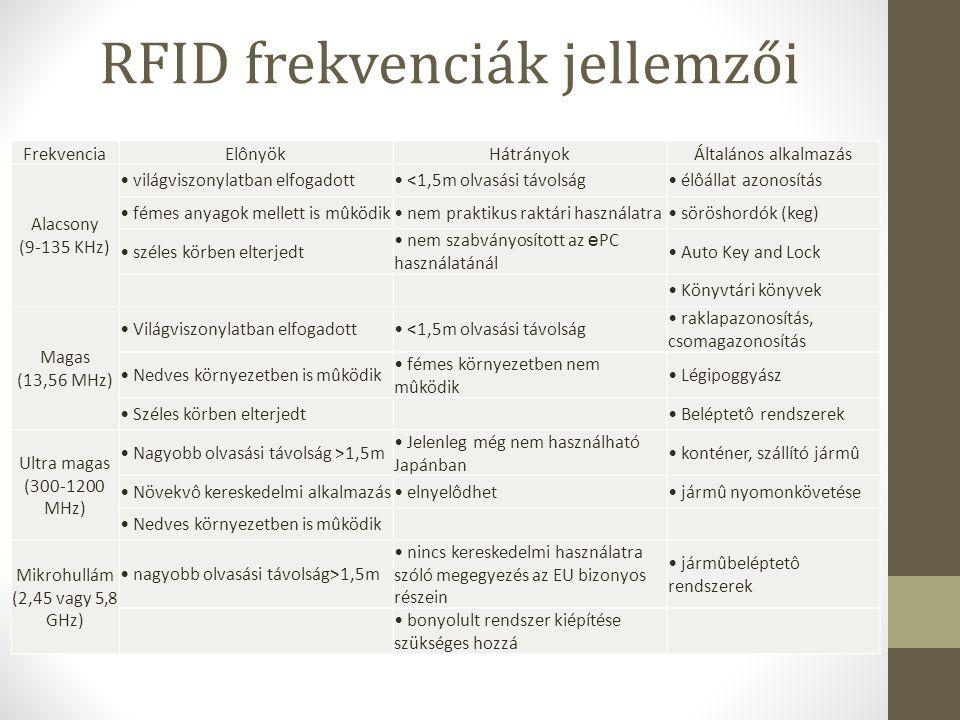 RFID frekvenciák jellemzői