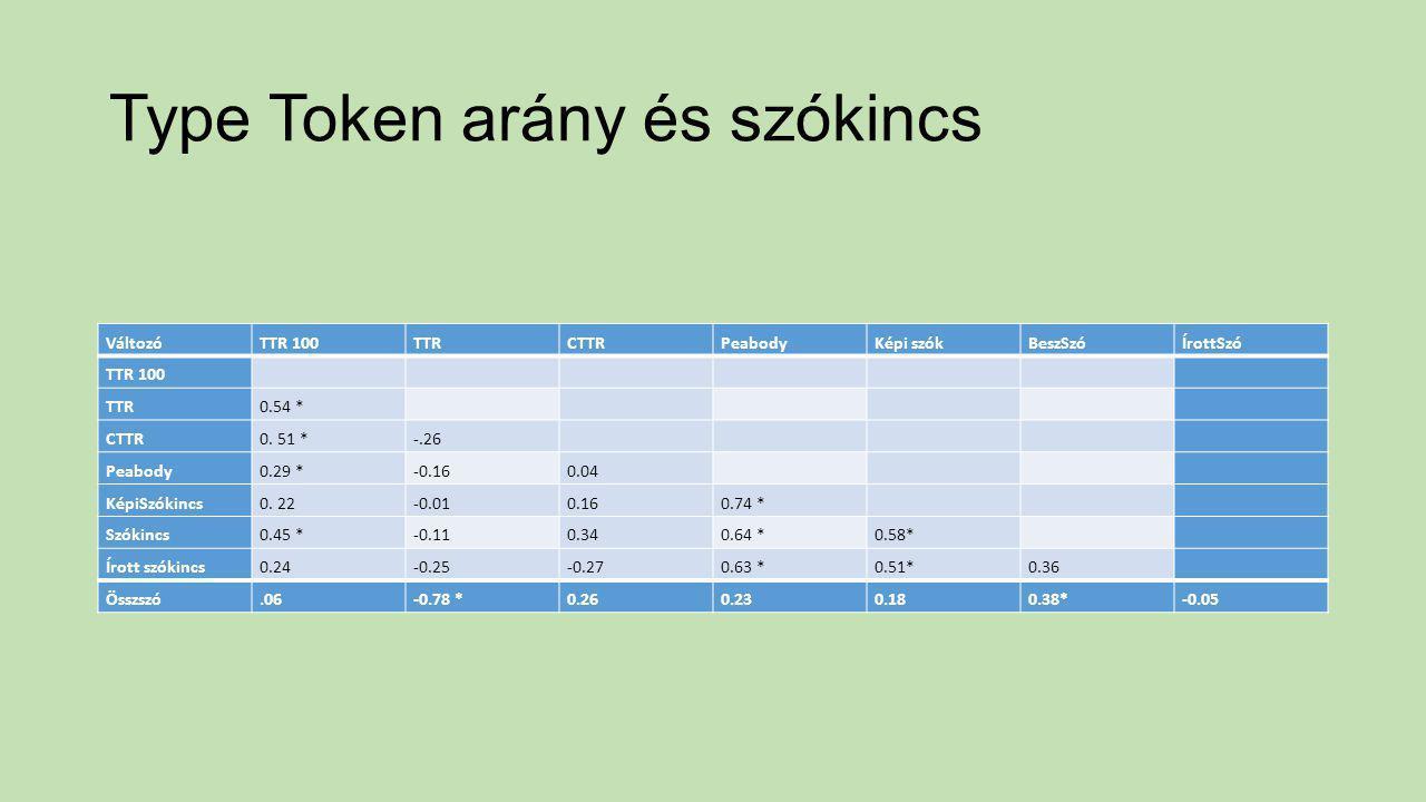 Type Token arány és szókincs
