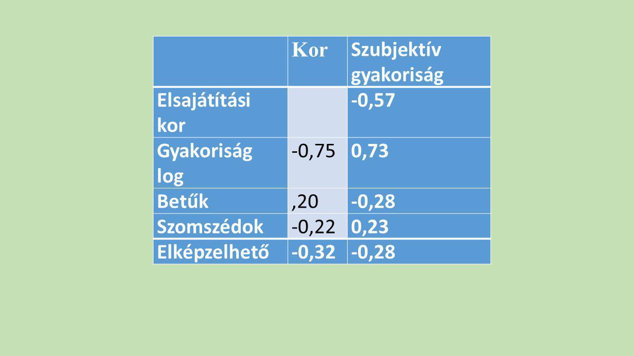 Kor. Szubjektív gyakoriság. Elsajátítási kor. -0,57. Gyakoriság log. -0,75. 0,73. Betűk. ,20.