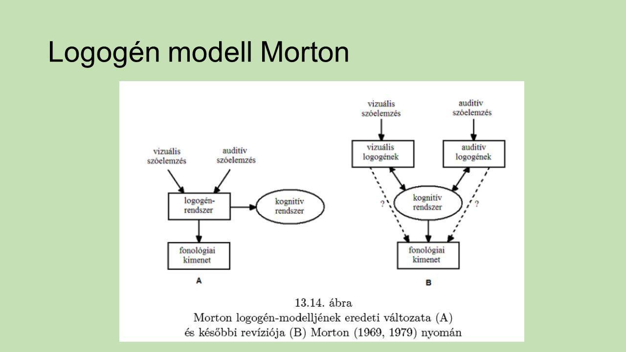 Logogén modell Morton