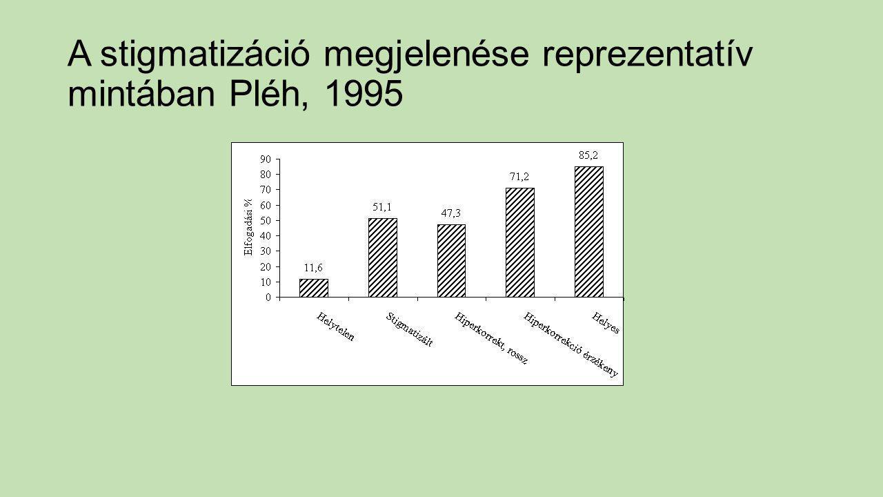 A stigmatizáció megjelenése reprezentatív mintában Pléh, 1995