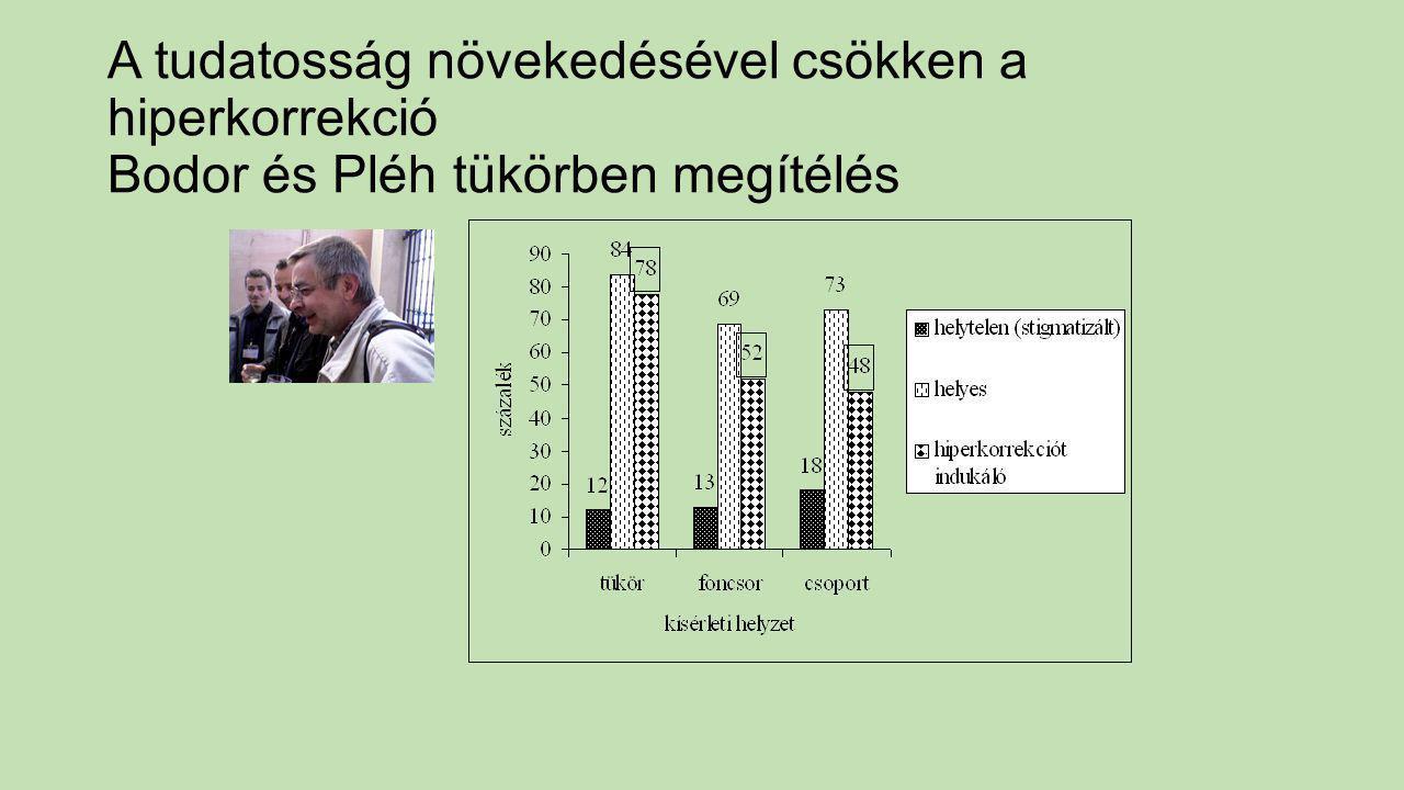 A tudatosság növekedésével csökken a hiperkorrekció Bodor és Pléh tükörben megítélés