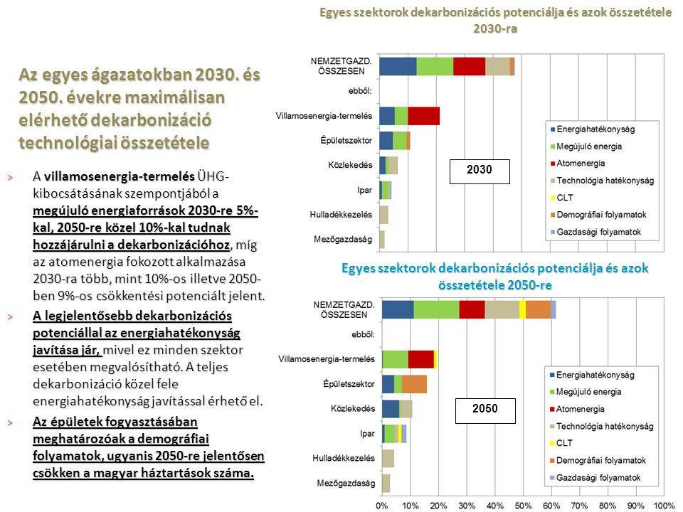Egyes szektorok dekarbonizációs potenciálja és azok összetétele 2030-ra