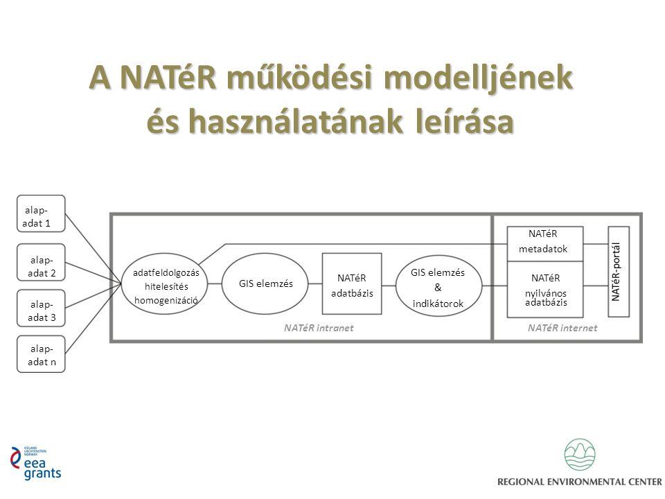 A NATéR működési modelljének és használatának leírása