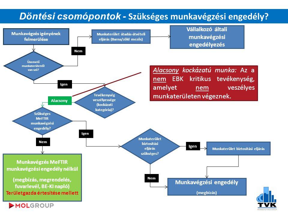 Döntési csomópontok - Szükséges munkavégzési engedély