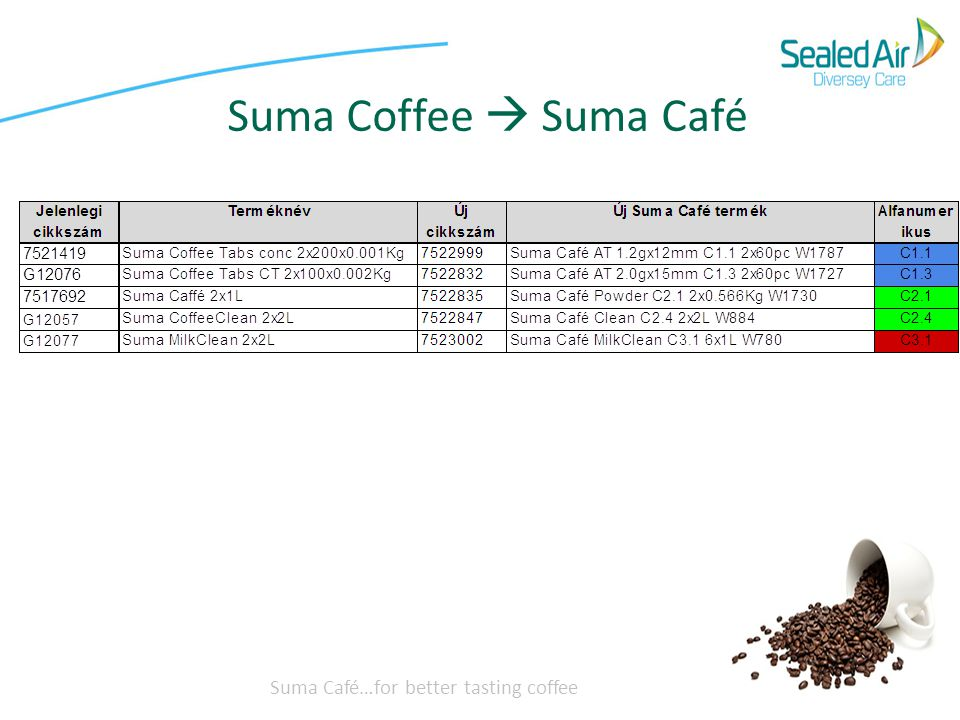 Suma Coffee  Suma Café Suma Café…for better tasting coffee
