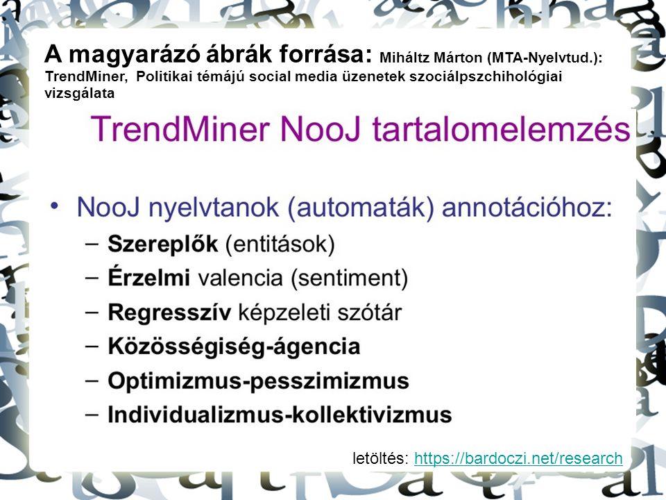A magyarázó ábrák forrása: Miháltz Márton (MTA-Nyelvtud