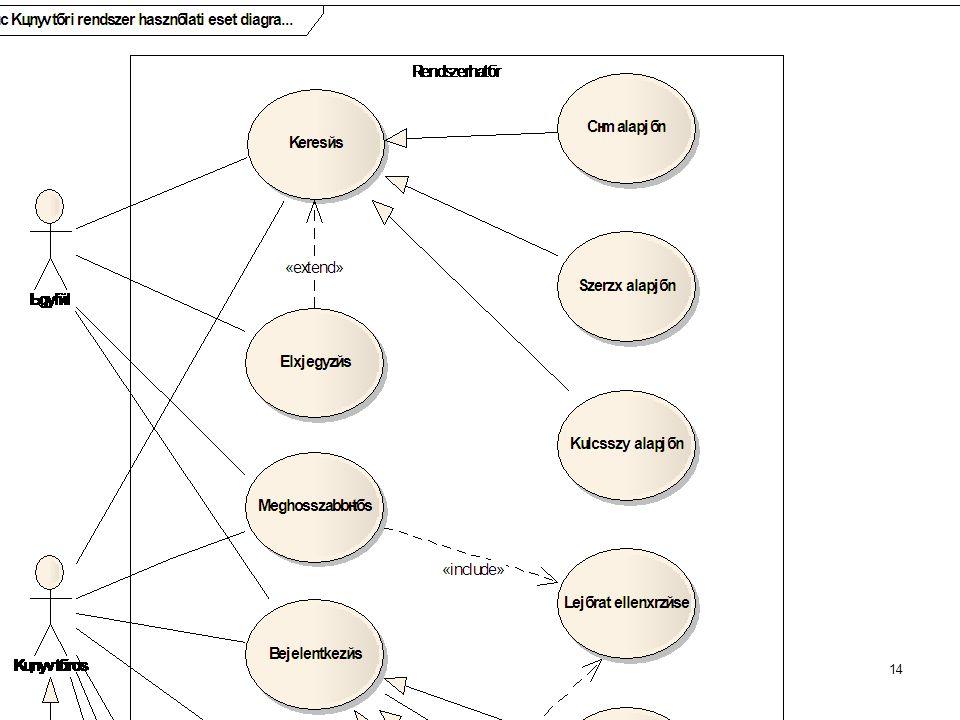 Használati eset diagram készítése Enterprise Architectben