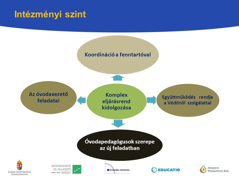 Intézményi szint Koordináció a fenntartóval Az óvodavezető feladatai