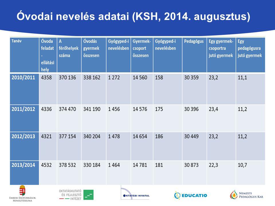 Óvodai nevelés adatai (KSH, 2014. augusztus)