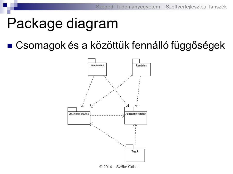 Package diagram Csomagok és a közöttük fennálló függőségek