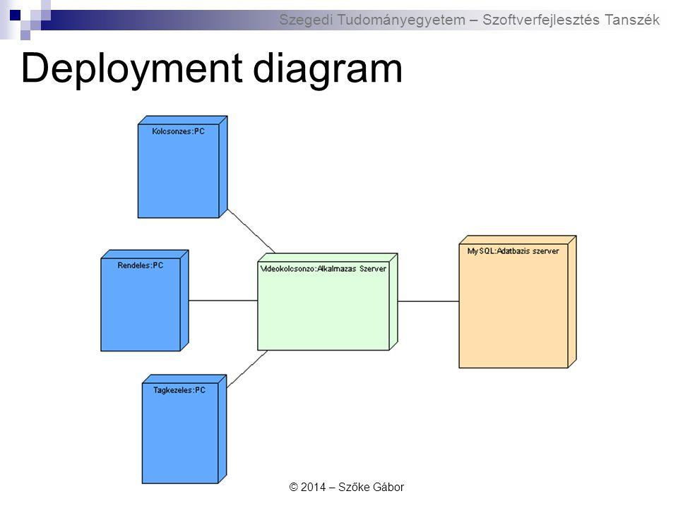 Deployment diagram © 2014 – Szőke Gábor
