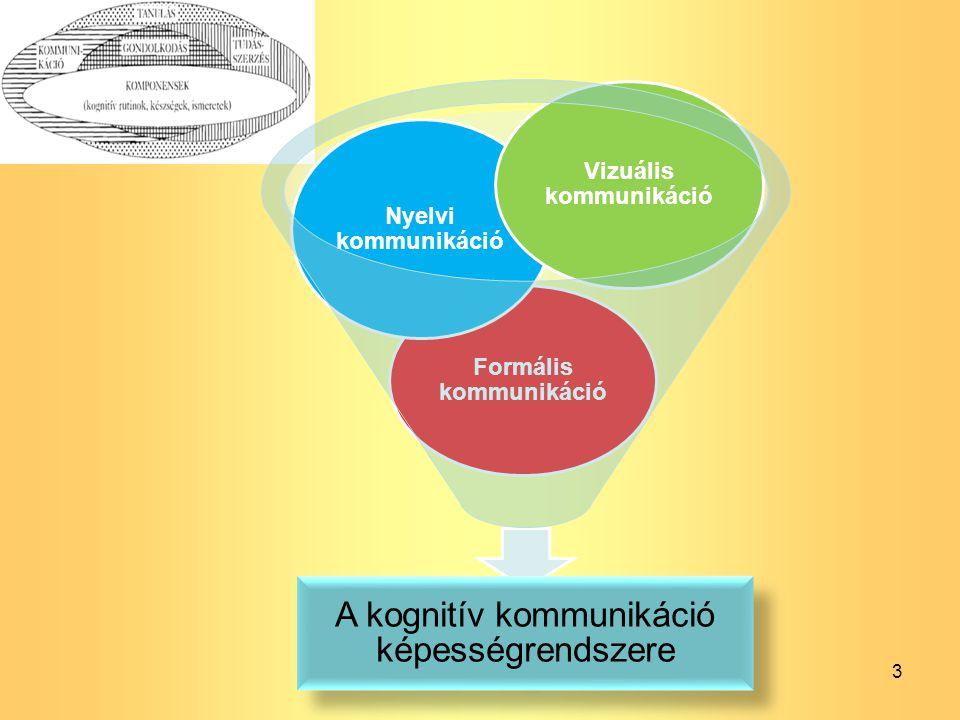 Formális kommunikáció Vizuális kommunikáció
