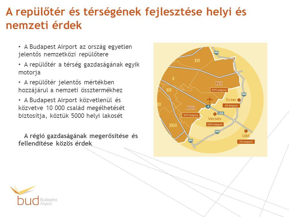 A repülőtér és térségének fejlesztése helyi és nemzeti érdek
