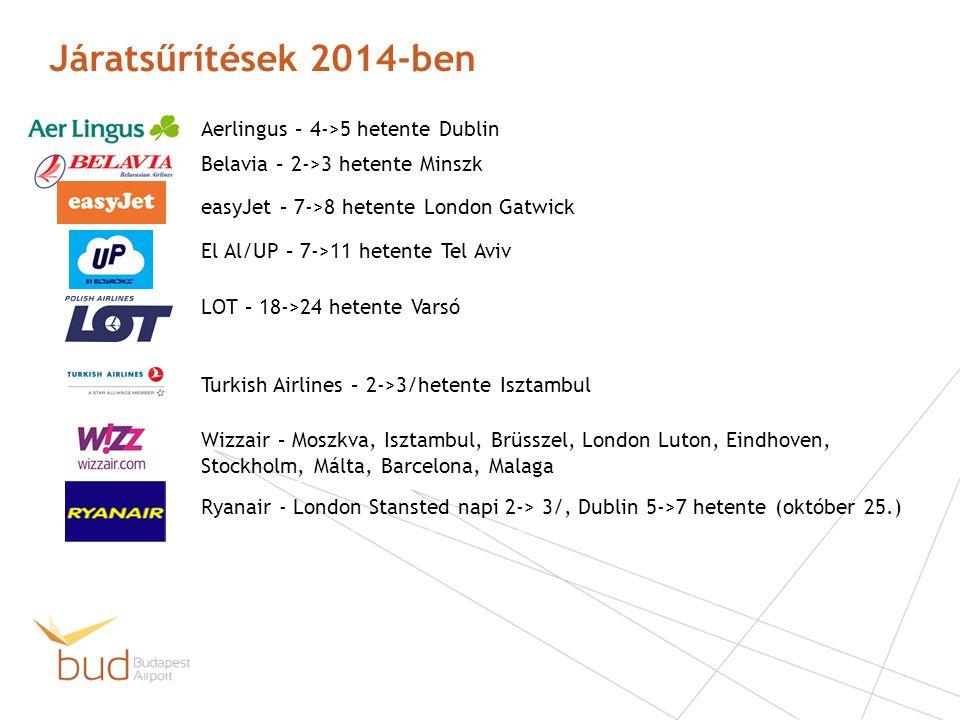 Járatsűrítések 2014-ben Aerlingus – 4->5 hetente Dublin