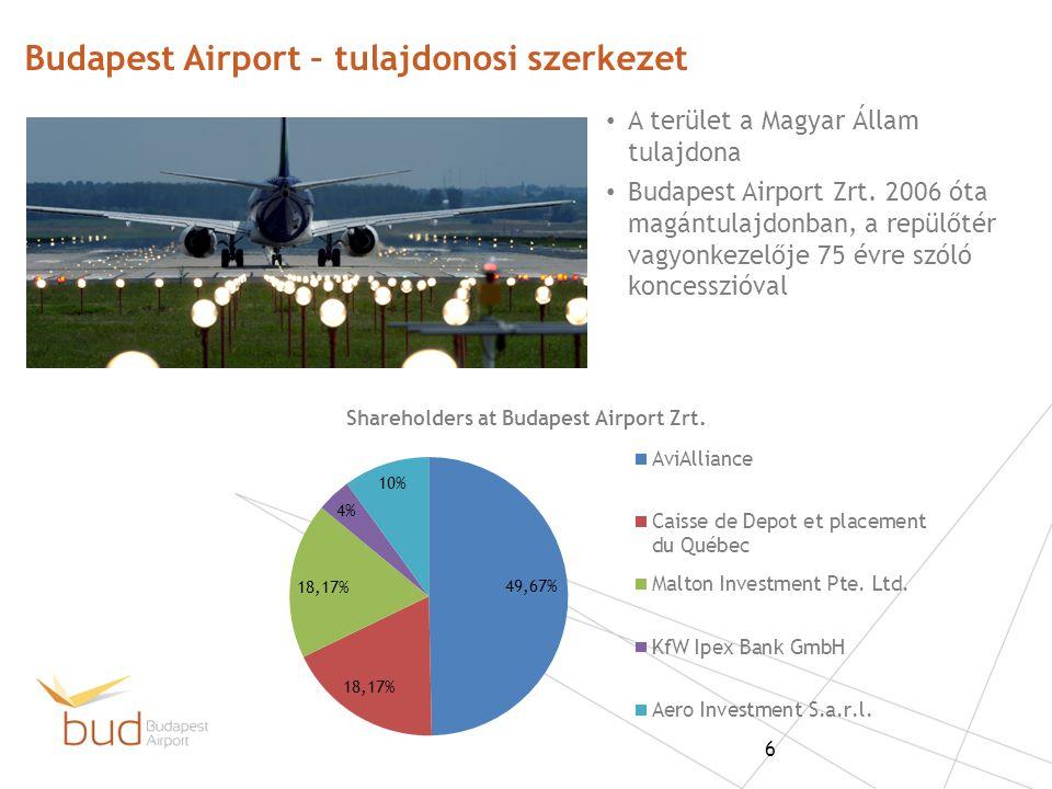 Budapest Airport – tulajdonosi szerkezet
