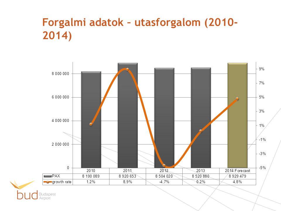 Forgalmi adatok – utasforgalom (2010-2014)