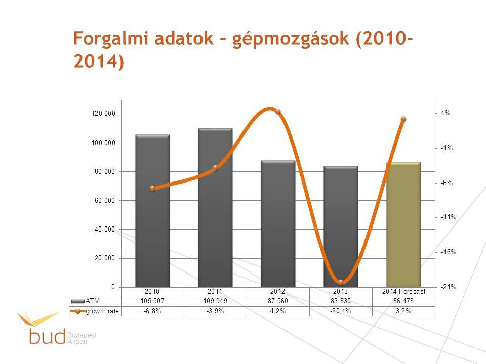 Forgalmi adatok – gépmozgások (2010-2014)