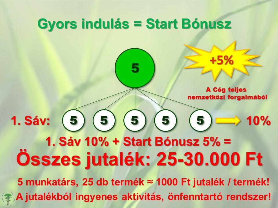 Összes jutalék: 25-30.000 Ft Gyors indulás = Start Bónusz +5% 5