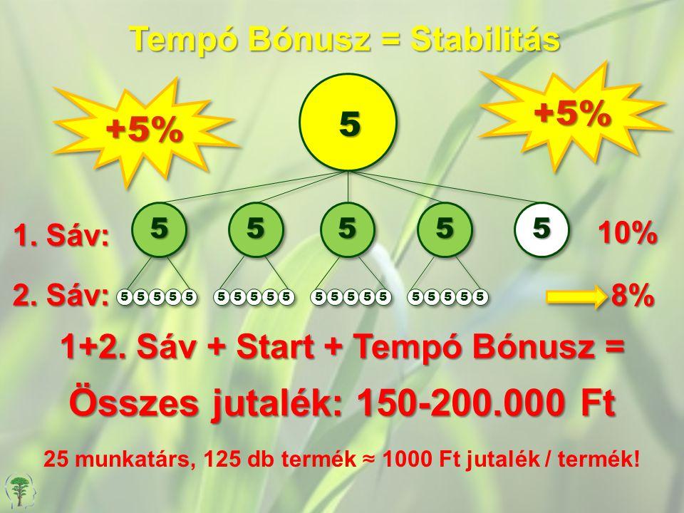Tempó Bónusz = Stabilitás 1+2. Sáv + Start + Tempó Bónusz =