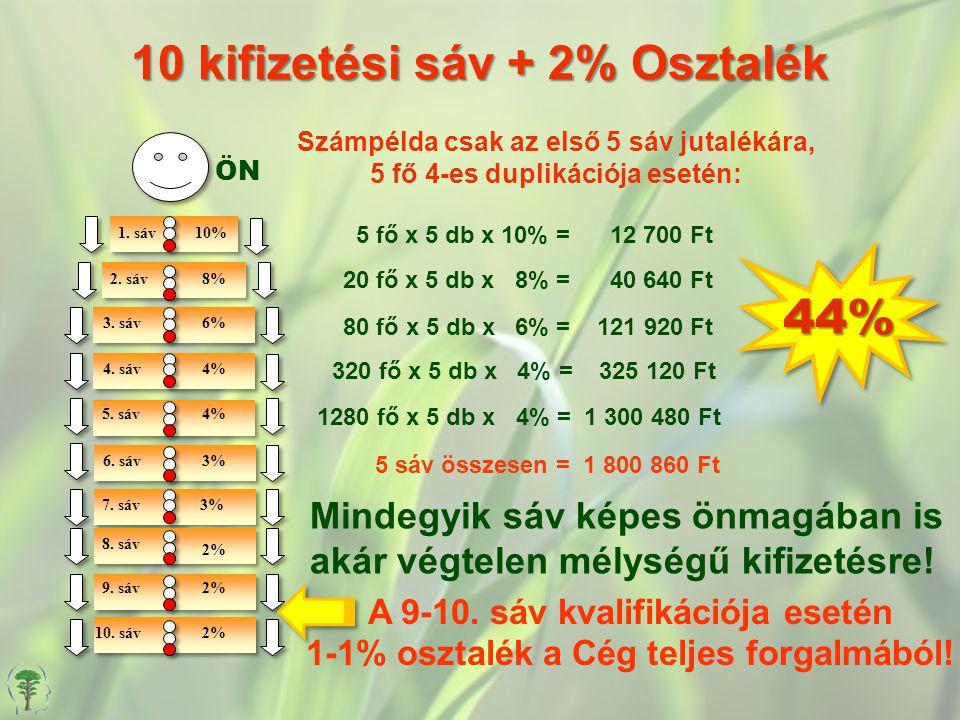 10 kifizetési sáv + 2% Osztalék