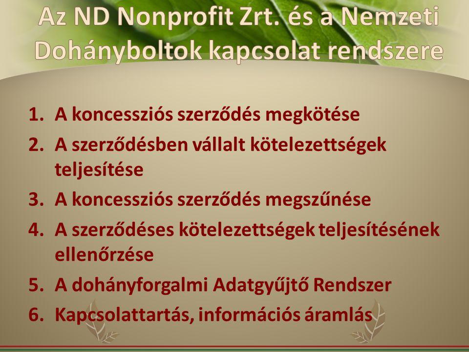 Az ND Nonprofit Zrt. és a Nemzeti Dohányboltok kapcsolat rendszere