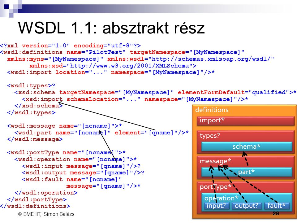 WSDL 1.1: absztrakt rész definitions import* types schema* message*