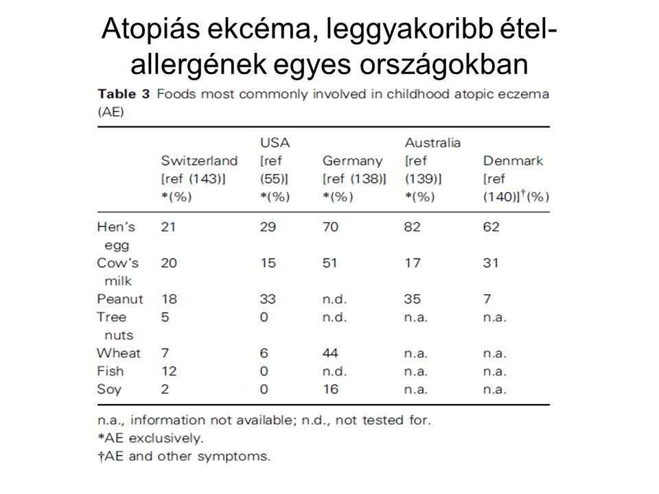 Atopiás ekcéma, leggyakoribb étel-allergének egyes országokban