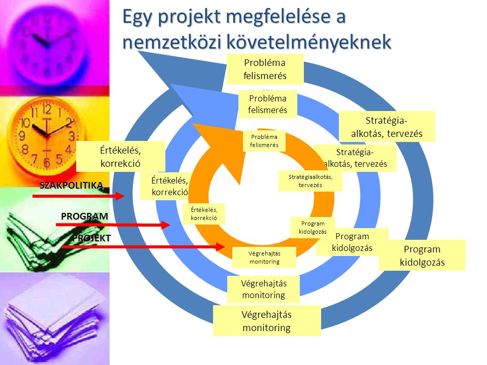 Egy projekt megfelelése a nemzetközi követelményeknek