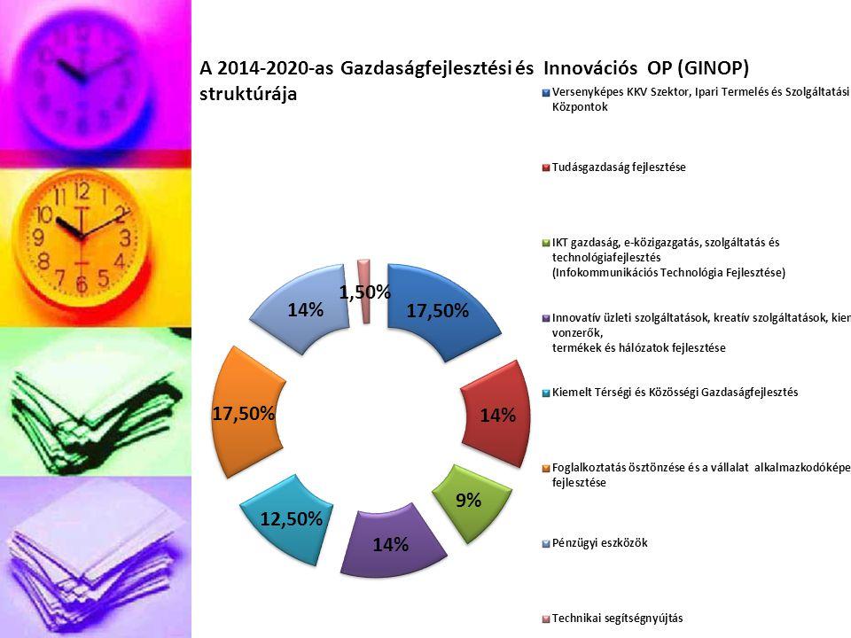 A 2014-2020-as Gazdaságfejlesztési és Innovációs OP (GINOP) struktúrája