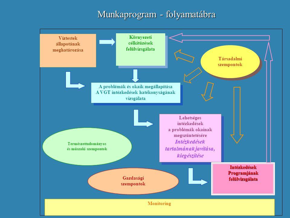 Munkaprogram - folyamatábra