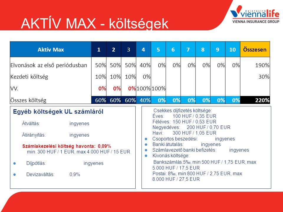 AKTÍV MAX - költségek Aktív Max 1 2 3 4 5 6 7 8 9 10 Összesen