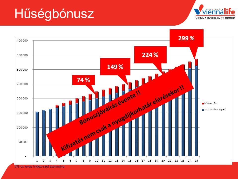 Hűségbónusz 299 % 224 % 149 % 74 % 3%-os éves index-szel számolva