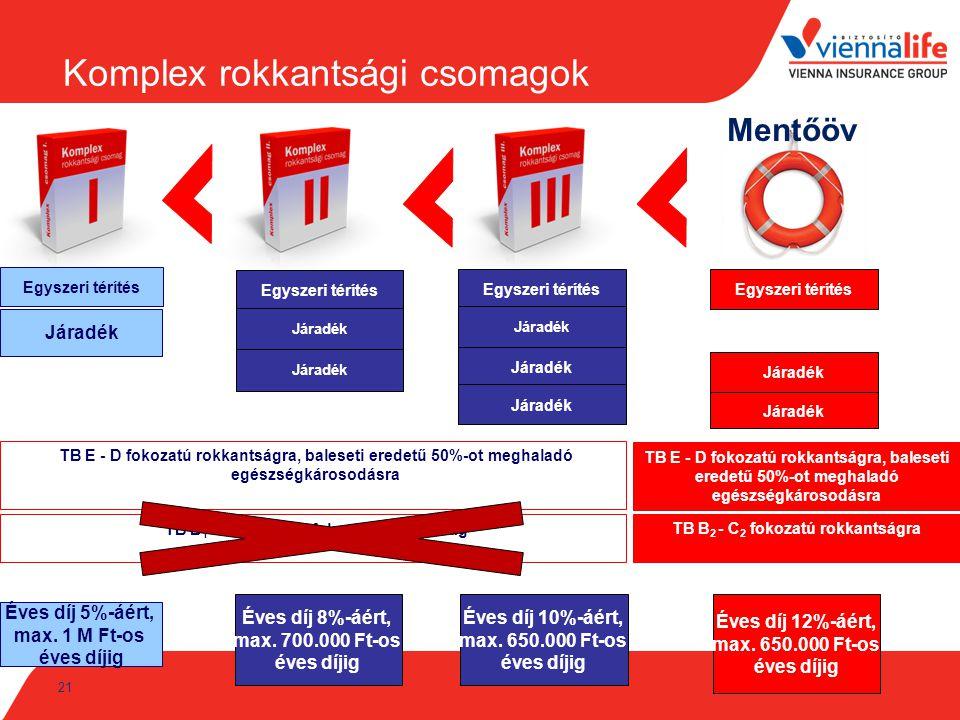 Komplex rokkantsági csomagok